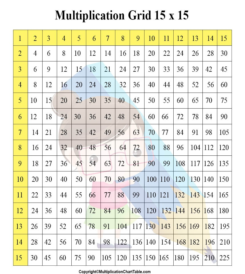 Multiplication 15x15 Times Tables